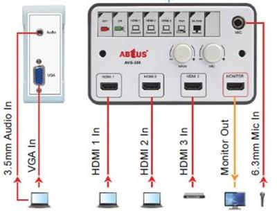 Control and Input Panels
